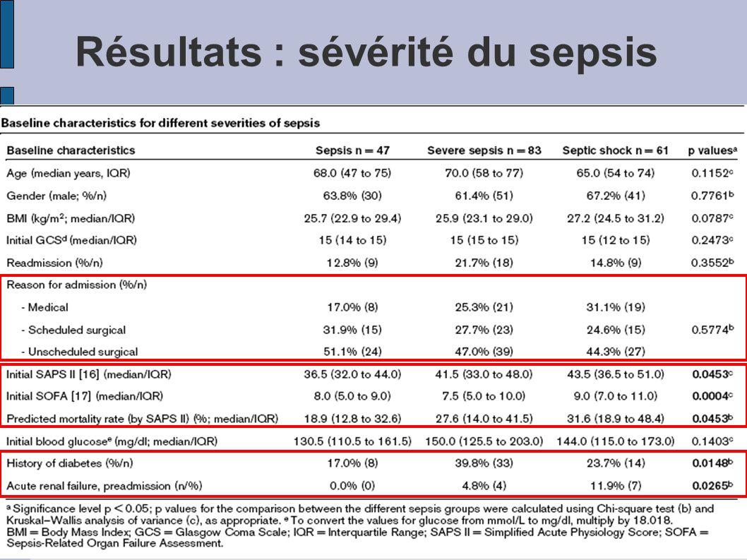 Résultats : sévérité du sepsis Attirez l'attention de votre auditoire sur les atouts financiers du produit Comparez le rapport qualité/prix avec celui
