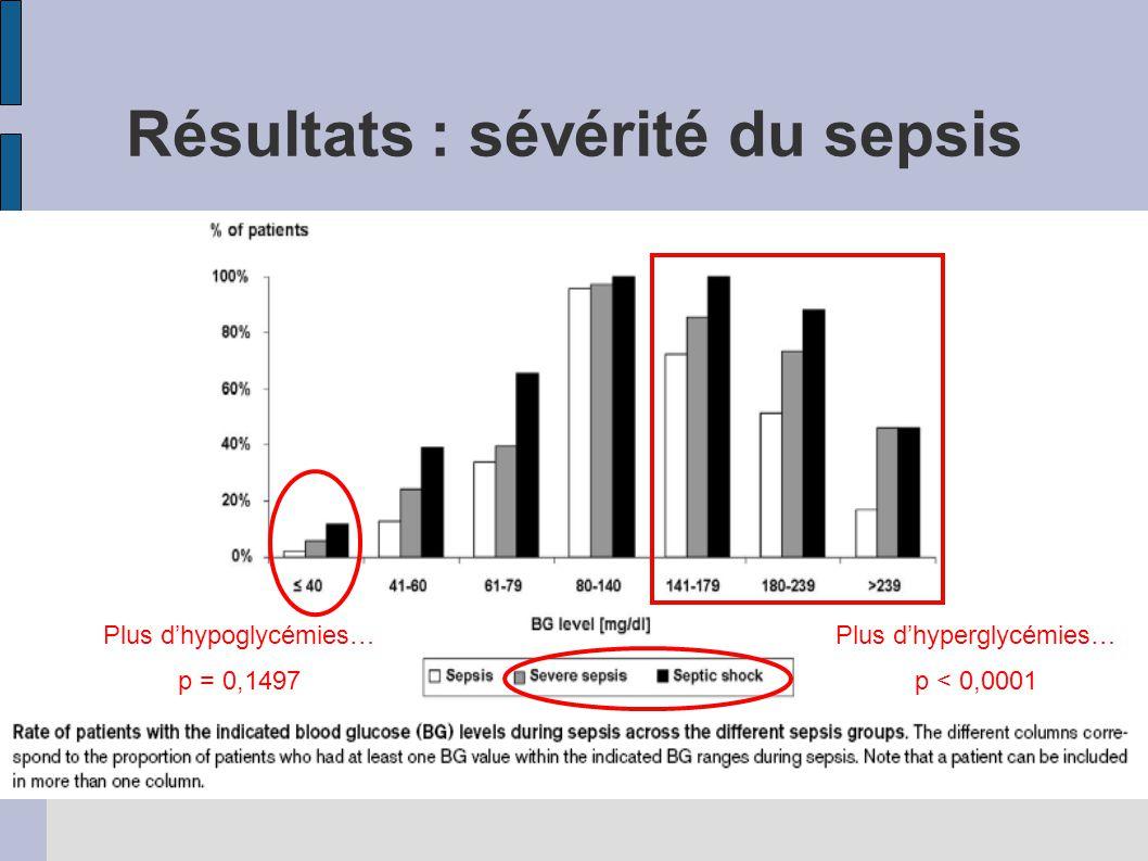 Plus dhypoglycémies… p = 0,1497 Plus dhyperglycémies… p < 0,0001