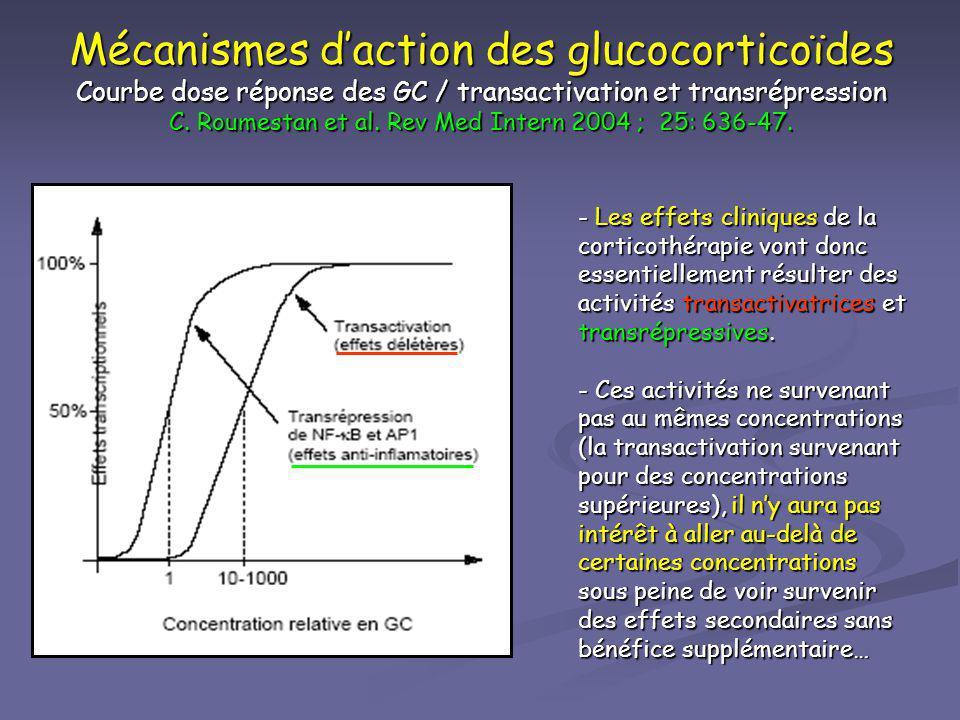 Mécanismes daction des glucocorticoïdes Courbe dose réponse des GC / transactivation et transrépression C. Roumestan et al. Rev Med Intern 2004 ; 25: