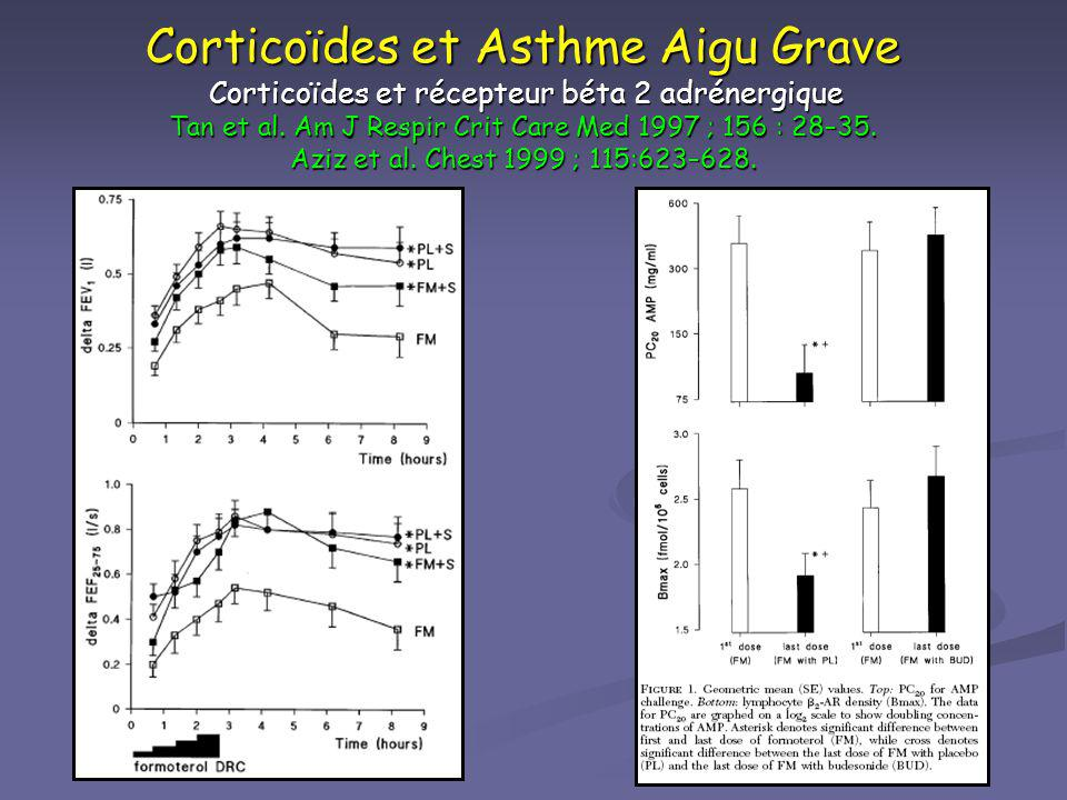 Corticoïdes et Asthme Aigu Grave Corticoïdes et récepteur béta 2 adrénergique Tan et al. Am J Respir Crit Care Med 1997 ; 156 : 28–35. Aziz et al. Che