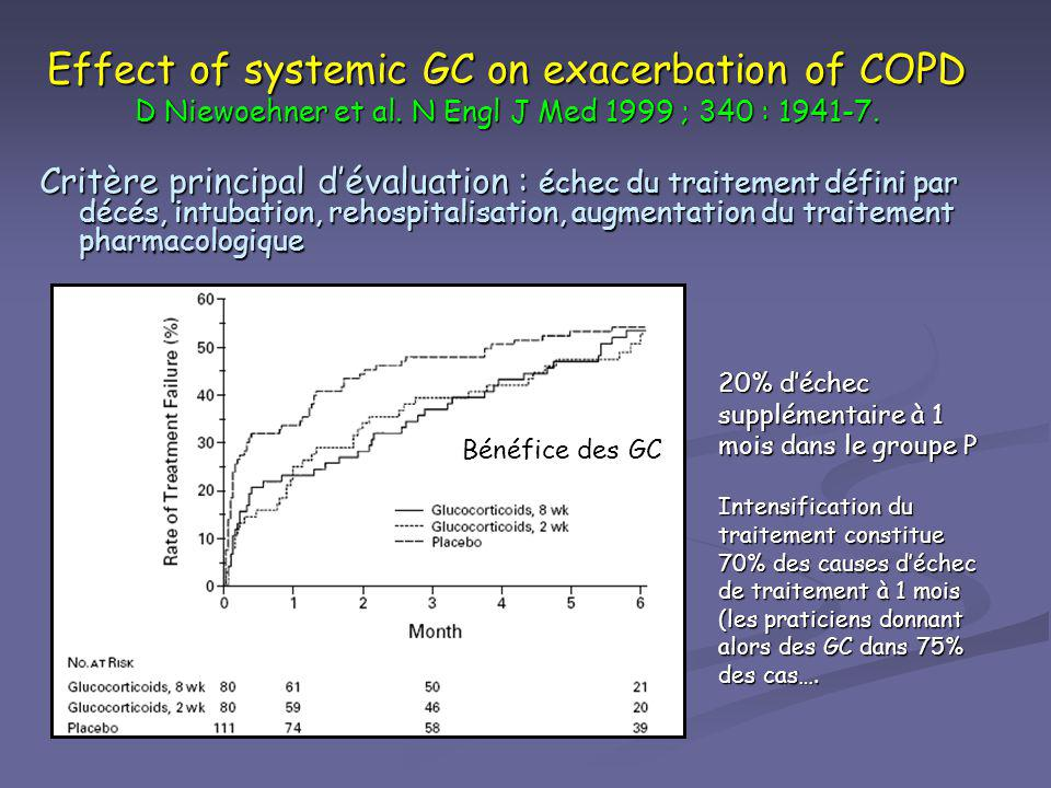 Effect of systemic GC on exacerbation of COPD D Niewoehner et al. N Engl J Med 1999 ; 340 : 1941-7. Critère principal dévaluation : échec du traitemen