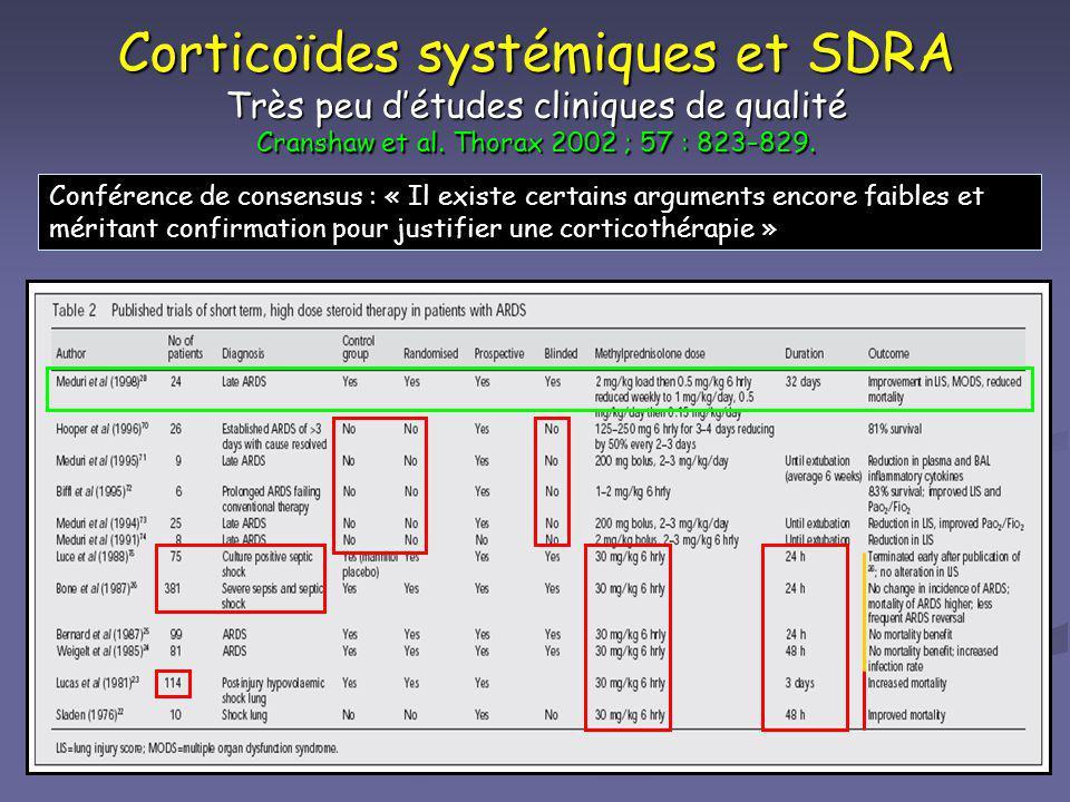 Corticoïdes systémiques et SDRA Très peu détudes cliniques de qualité Cranshaw et al. Thorax 2002 ; 57 : 823–829. Conférence de consensus : « Il exist