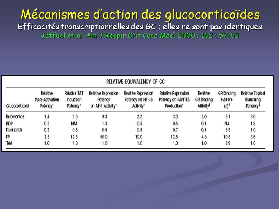 Mécanismes daction des glucocorticoïdes Efficacités transcriptionnelles des GC : elles ne sont pas identiques Jaffuel et al. Am J Respir Crit Care Med