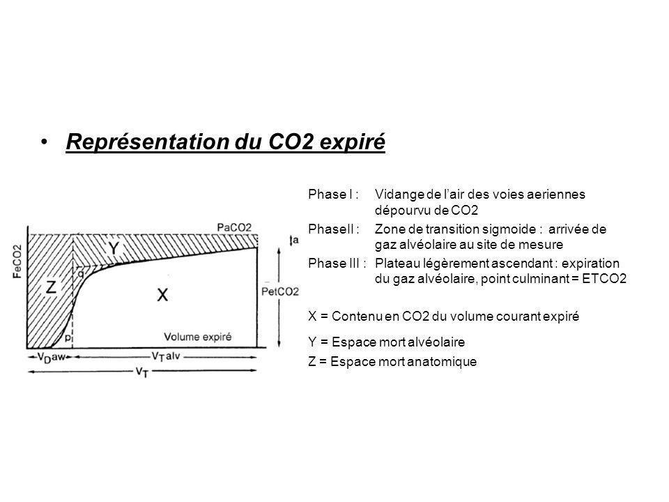 Représentation du CO2 expiré Phase I : Vidange de lair des voies aeriennes dépourvu de CO2 PhaseII :Zone de transition sigmoide : arrivée de gaz alvéo
