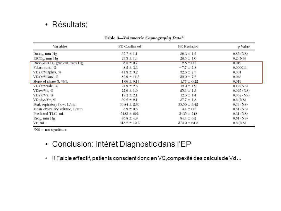 Résultats : Conclusion: Intérêt Diagnostic dans lEP !! Faible effectif, patients conscient donc en VS,compexité des calculs de Vd..