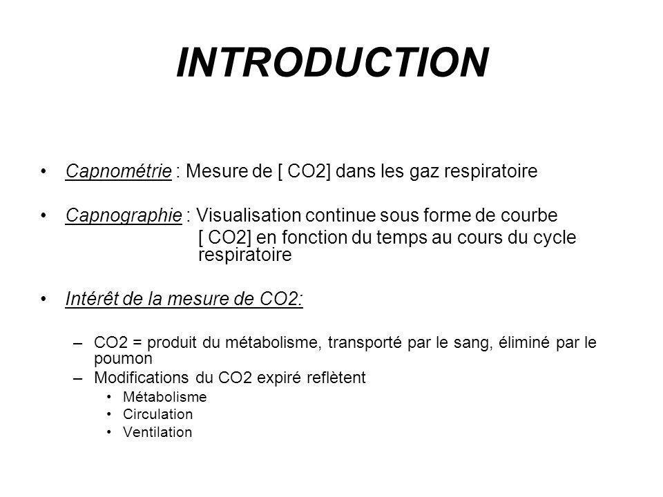 INTRODUCTION Capnométrie : Mesure de [ CO2] dans les gaz respiratoire Capnographie : Visualisation continue sous forme de courbe [ CO2] en fonction du