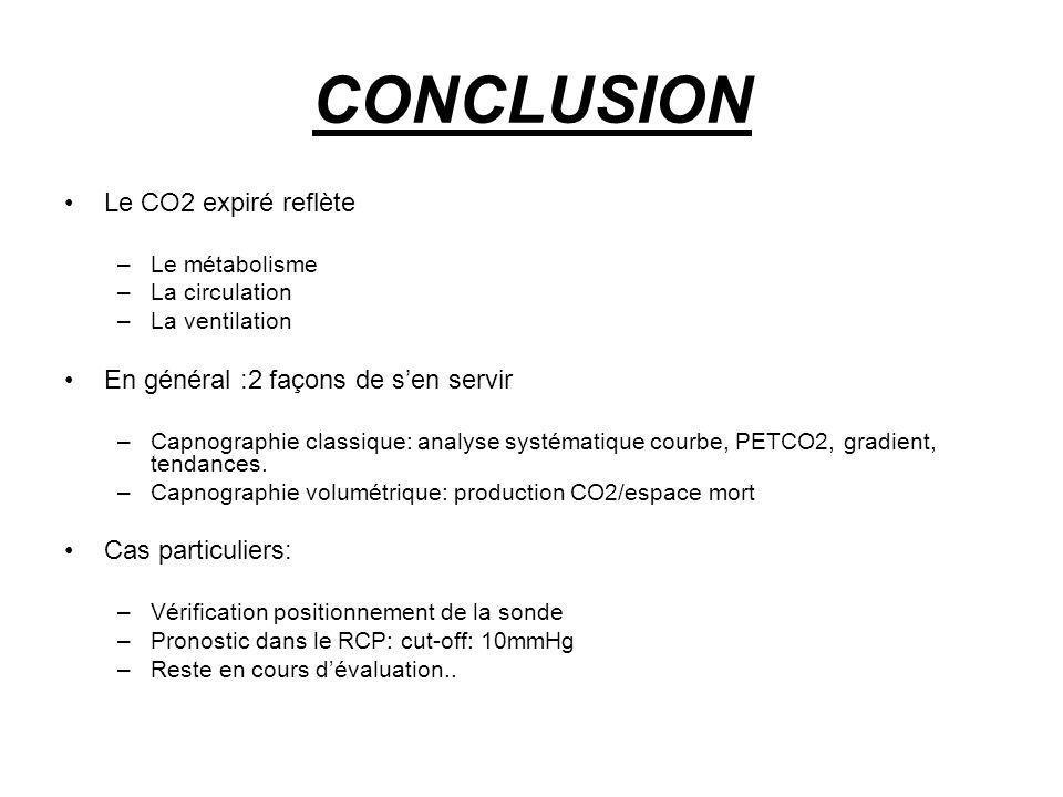 CONCLUSION Le CO2 expiré reflète –Le métabolisme –La circulation –La ventilation En général :2 façons de sen servir –Capnographie classique: analyse s