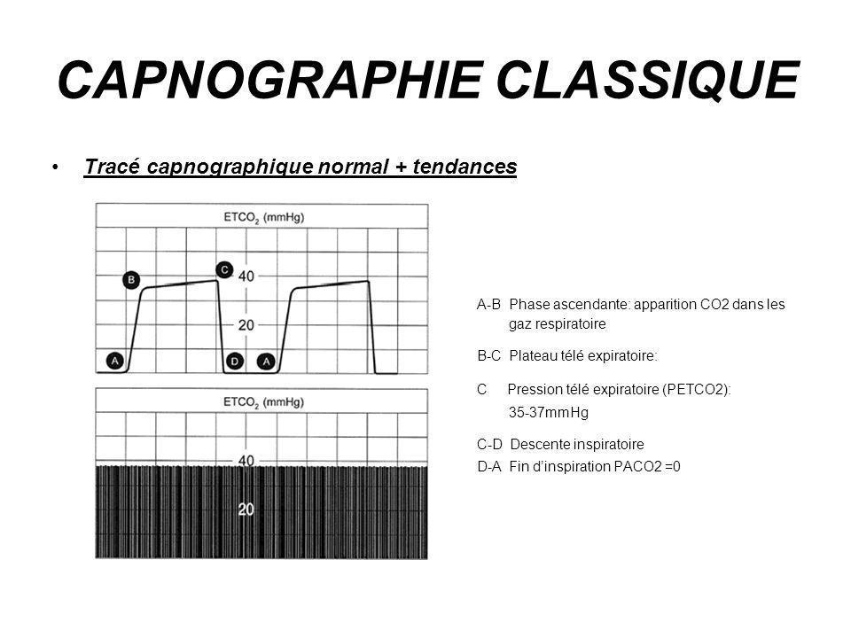 CAPNOGRAPHIE CLASSIQUE Tracé capnographique normal + tendances A-B Phase ascendante: apparition CO2 dans les gaz respiratoire B-C Plateau télé expirat