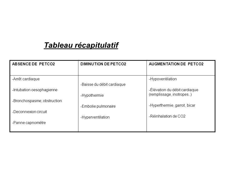 Tableau récapitulatif ABSENCE DE PETCO2DIMINUTION DE PETCO2AUGMENTATION DE PETCO2 -Arrêt cardiaque -Intubation oesophagienne -Bronchospasme, obstructi