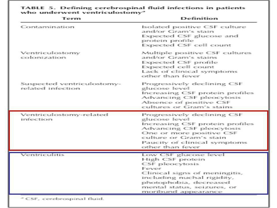 DVP : –Fièvre –Symptomatologie abdominale –Tableau de péritonite DVP : –Fièvre –Symptomatologie abdominale –Tableau de péritonite DVC : -Bactériémies -Embols septiques -Endocardites -Anévrysmes Mycotiques DVC : -Bactériémies -Embols septiques -Endocardites -Anévrysmes Mycotiques Diagnostic Clinique non spécifique.
