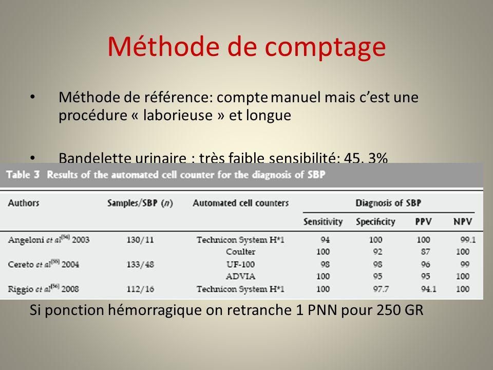 Méthode de comptage Méthode de référence: compte manuel mais cest une procédure « laborieuse » et longue Bandelette urinaire : très faible sensibilité