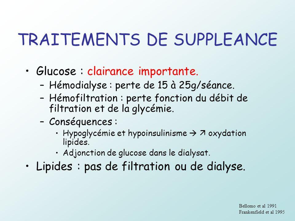TRAITEMENTS DE SUPPLEANCE Glucose : clairance importante. –Hémodialyse : perte de 15 à 25g/séance. –Hémofiltration : perte fonction du débit de filtra