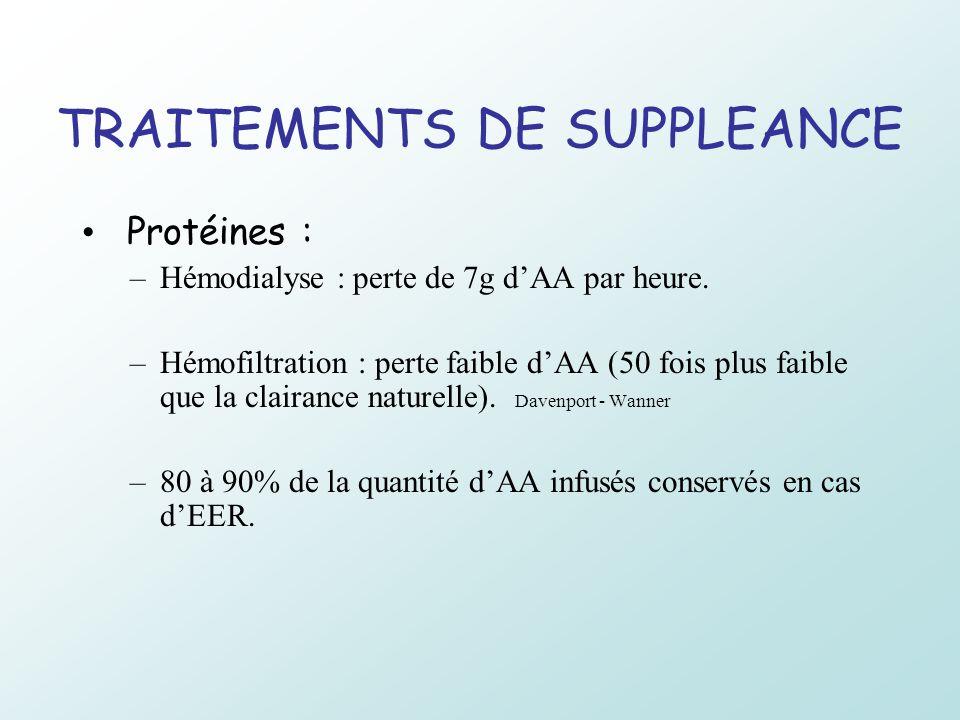 TRAITEMENTS DE SUPPLEANCE Protéines : –Hémodialyse : perte de 7g dAA par heure. –Hémofiltration : perte faible dAA (50 fois plus faible que la clairan