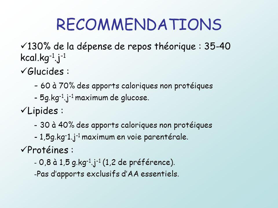 RECOMMENDATIONS 130% de la dépense de repos théorique : 35-40 kcal.kg -1.j -1 Glucides : - 60 à 70% des apports caloriques non protéiques - 5g.kg -1.j