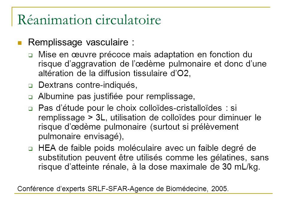 Réanimation circulatoire Remplissage vasculaire, choix du colloïde : Gélatines/HEA HEA => lésions rénales de type néphrose osmotique, 3 études sur HEA comme remplissage vasculaire chez patients en état de mort encéphalique, Legendre C, Lancet, 1993 : HEA 200/0,62 (ELOHES®) à lorigine de lésions rénales de néphrose osmotique => pas de différence sur la fonction rénale à 3 et 6 mois après transplantation (par rapport au groupe témoin), Cittanova ML, Lancet, 1996 : HEA 200/0,62 vs gélatine, 6 fois plus de dialyse les 6 premiers jours dans groupe HEA, créatininémie à 6 mois, 1, 5 et 6 ans idem dans les 2 groupes, Deman A, Nephrol Dial Transplant, 1999 : HEA 450/0,7 vs HEA 200/0,62 vs gélatine ou albumine => créat > dans groupe HEA mais pas dévolution vers une IRA.
