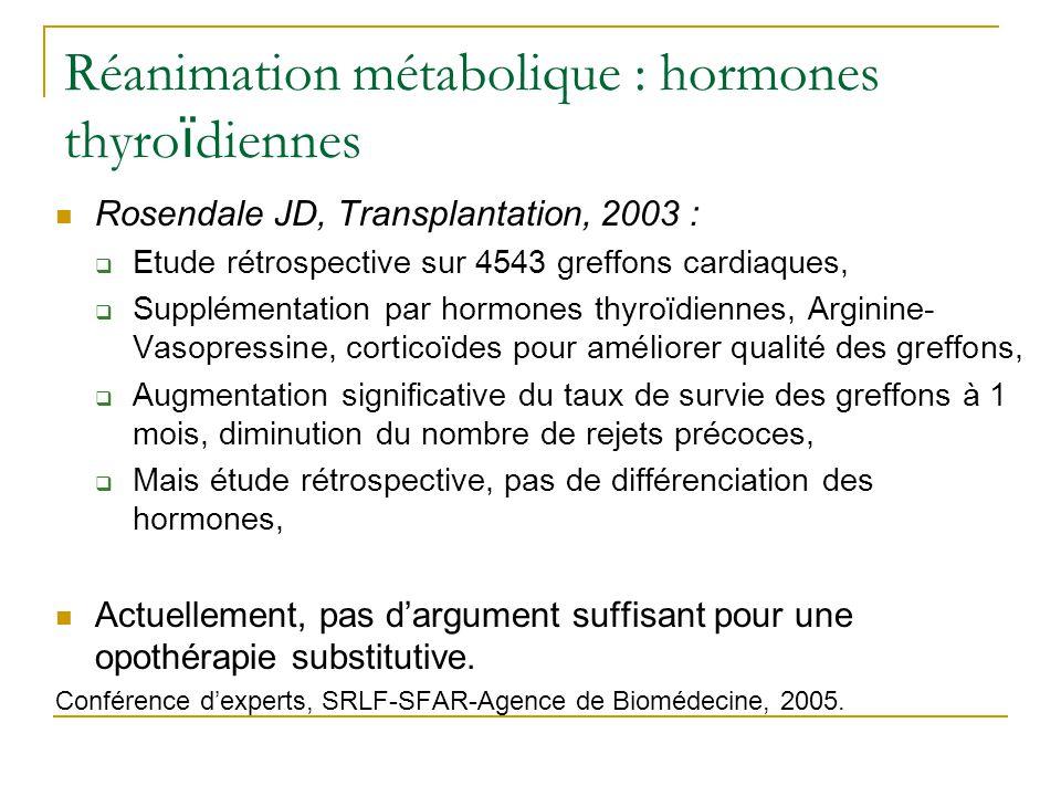 Réanimation métabolique : cortisol Dimopoulou I, Crit Care Med, 2003 : 37 patients avec TC sévère, 2 groupes : pas de mort encéphalique (20)/mort encéphalique (17), Mesure de la cortisolémie basale et test au SYNACTHENE dans chaque groupe, Résultats :