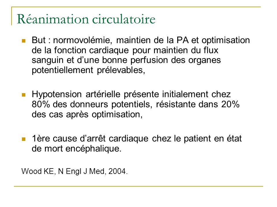 Réanimation circulatoire Remplissage vasculaire : Mise en œuvre précoce mais adaptation en fonction du risque daggravation de lœdème pulmonaire et donc dune altération de la diffusion tissulaire dO2, Dextrans contre-indiqués, Albumine pas justifiée pour remplissage, Pas détude pour le choix colloïdes-cristalloïdes : si remplissage > 3L, utilisation de colloïdes pour diminuer le risque dœdème pulmonaire (surtout si prélèvement pulmonaire envisagé), HEA de faible poids moléculaire avec un faible degré de substitution peuvent être utilisés comme les gélatines, sans risque datteinte rénale, à la dose maximale de 30 mL/kg.