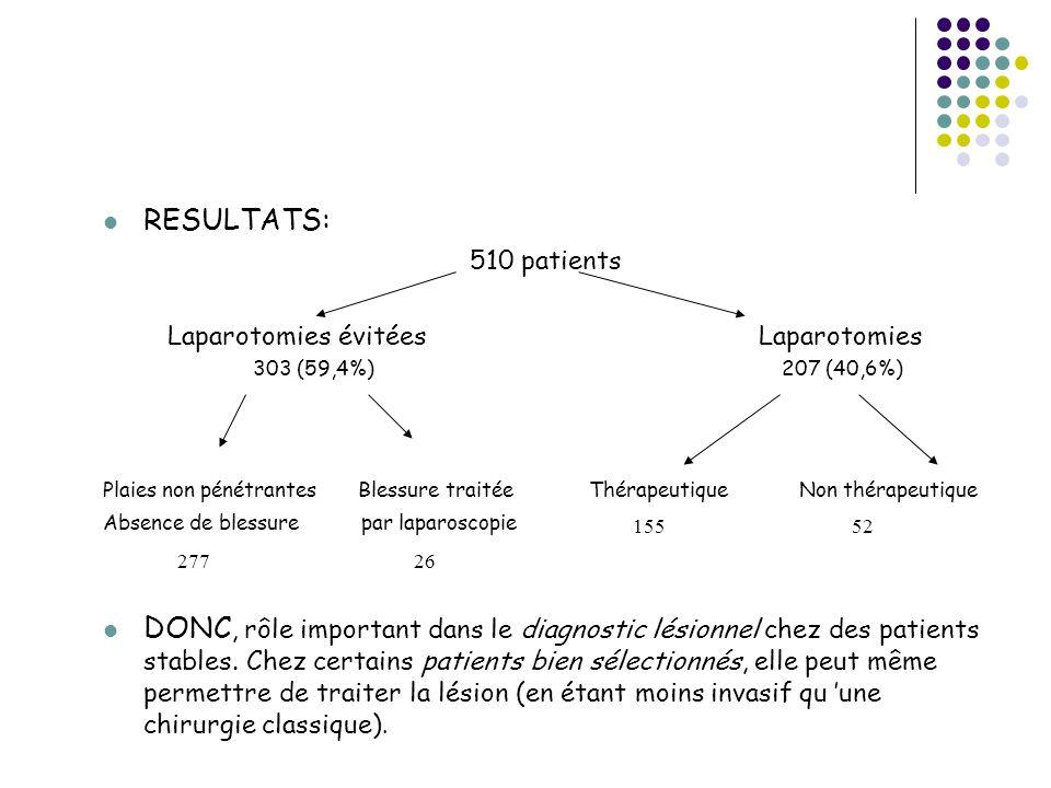 RESULTATS: 510 patients Laparotomies évitéesLaparotomies Plaies non pénétrantes Blessure traitéeThérapeutiqueNon thérapeutique Absence de blessure par