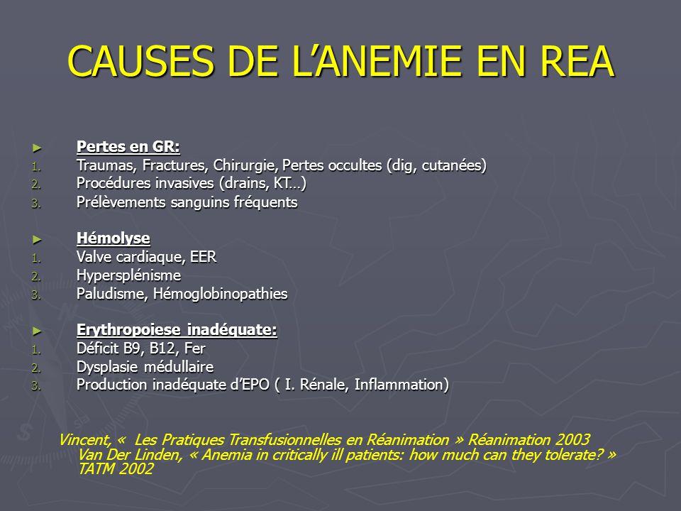 CAUSES DE LANEMIE EN REA Pertes en GR: Pertes en GR: 1. Traumas, Fractures, Chirurgie, Pertes occultes (dig, cutanées) 2. Procédures invasives (drains