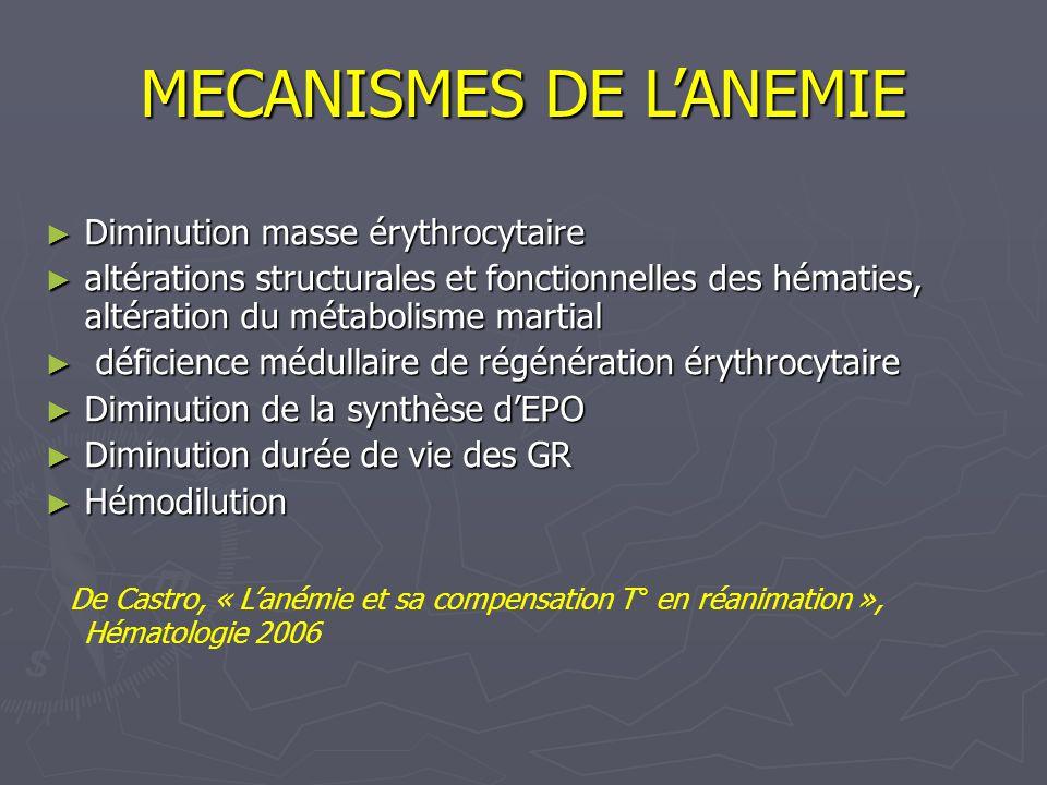 MECANISMES DE LANEMIE Diminution masse érythrocytaire Diminution masse érythrocytaire altérations structurales et fonctionnelles des hématies, altérat