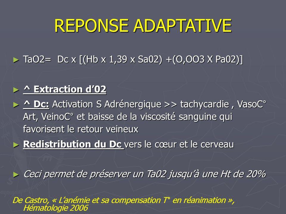 REPONSE ADAPTATIVE TaO2= Dc x [(Hb x 1,39 x Sa02) +(O,OO3 X Pa02)] TaO2= Dc x [(Hb x 1,39 x Sa02) +(O,OO3 X Pa02)] ^ Extraction d02 ^ Extraction d02 ^ Dc: Activation S Adrénergique >> tachycardie, VasoC° Art, VeinoC° et baisse de la viscosité sanguine qui favorisent le retour veineux ^ Dc: Activation S Adrénergique >> tachycardie, VasoC° Art, VeinoC° et baisse de la viscosité sanguine qui favorisent le retour veineux Redistribution du Dc vers le cœur et le cerveau Redistribution du Dc vers le cœur et le cerveau Ceci permet de préserver un Ta02 jusquà une Ht de 20% Ceci permet de préserver un Ta02 jusquà une Ht de 20% De Castro, « Lanémie et sa compensation T° en réanimation », Hématologie 2006