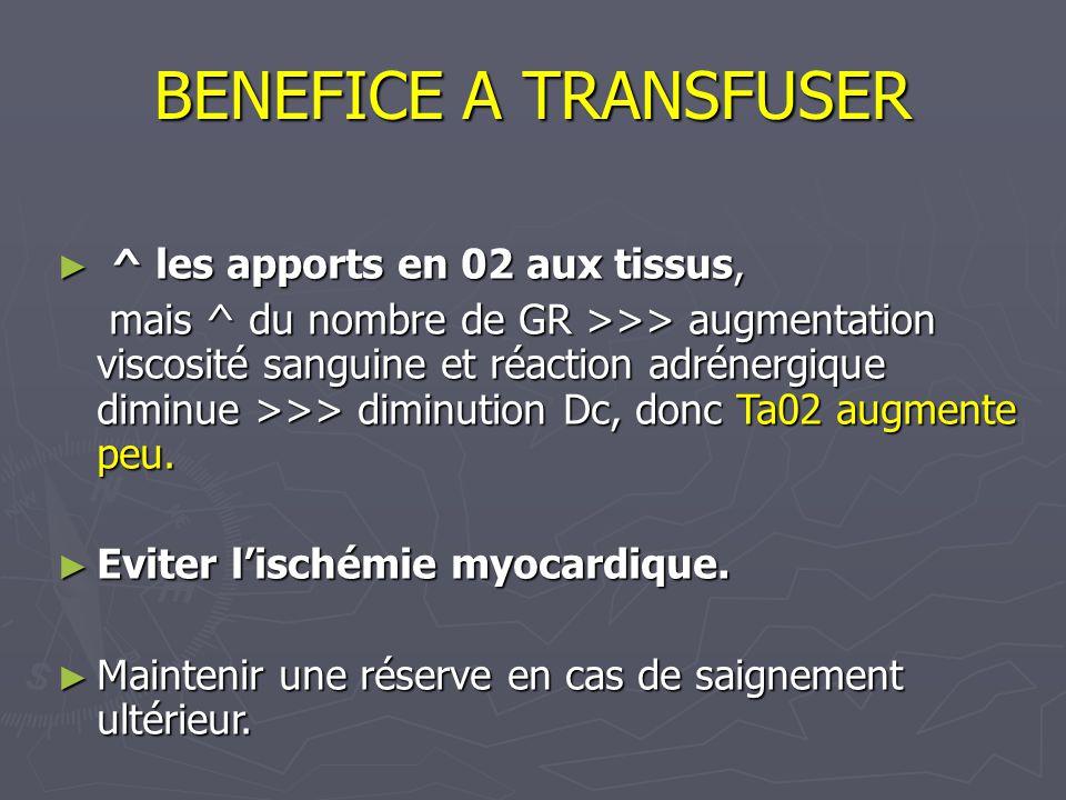 BENEFICE A TRANSFUSER ^ les apports en 02 aux tissus, ^ les apports en 02 aux tissus, mais ^ du nombre de GR >>> augmentation viscosité sanguine et réaction adrénergique diminue >>> diminution Dc, donc Ta02 augmente peu.