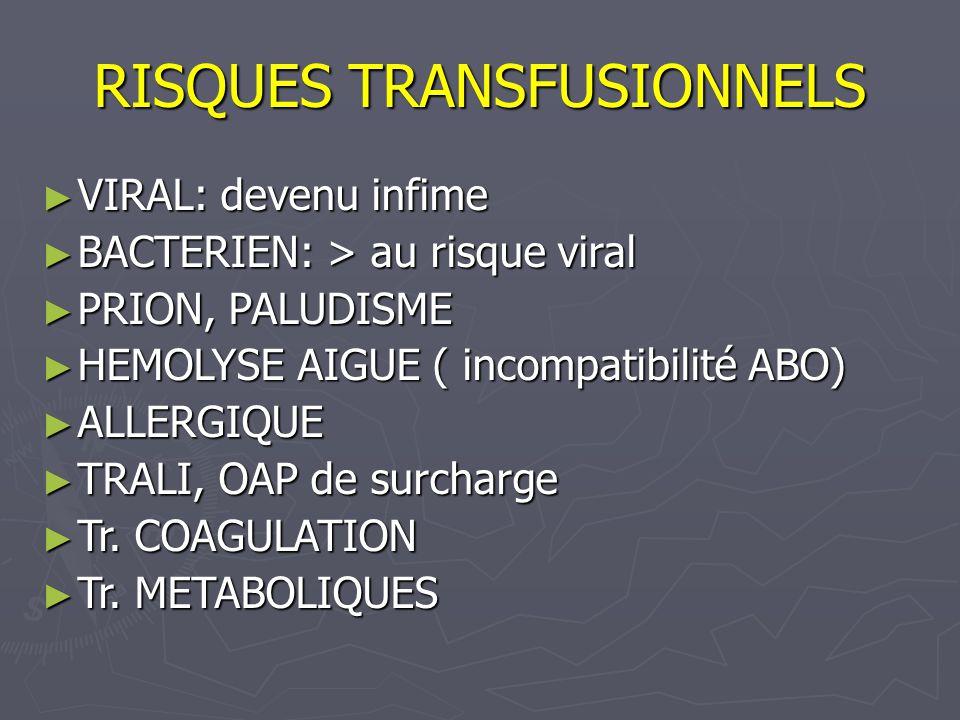RISQUES TRANSFUSIONNELS VIRAL: devenu infime VIRAL: devenu infime BACTERIEN: > au risque viral BACTERIEN: > au risque viral PRION, PALUDISME PRION, PALUDISME HEMOLYSE AIGUE ( incompatibilité ABO) HEMOLYSE AIGUE ( incompatibilité ABO) ALLERGIQUE ALLERGIQUE TRALI, OAP de surcharge TRALI, OAP de surcharge Tr.