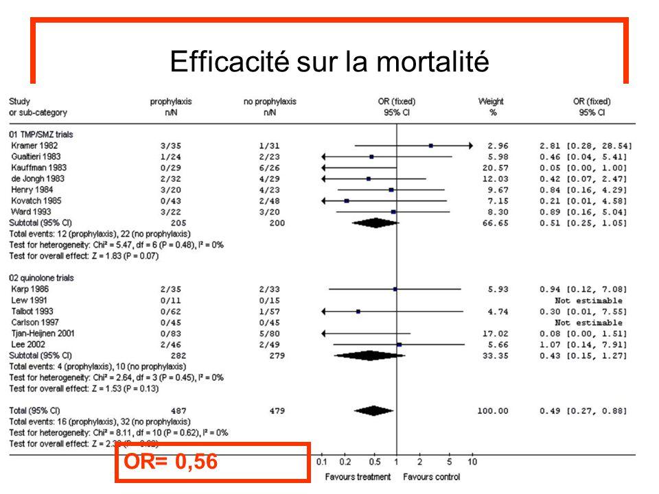Efficacité sur la mortalité OR= 0,56