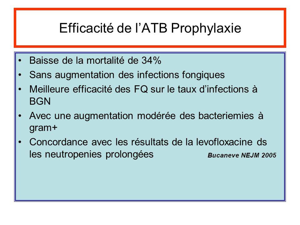 Efficacité de lATB Prophylaxie Baisse de la mortalité de 34% Sans augmentation des infections fongiques Meilleure efficacité des FQ sur le taux dinfec