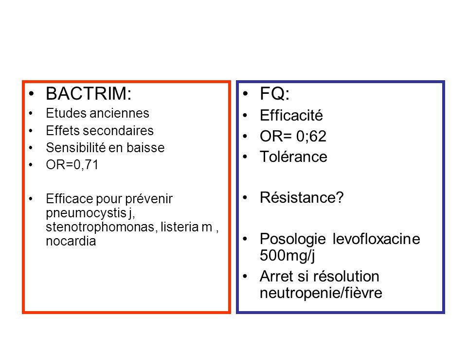 BACTRIM: Etudes anciennes Effets secondaires Sensibilité en baisse OR=0,71 Efficace pour prévenir pneumocystis j, stenotrophomonas, listeria m, nocard