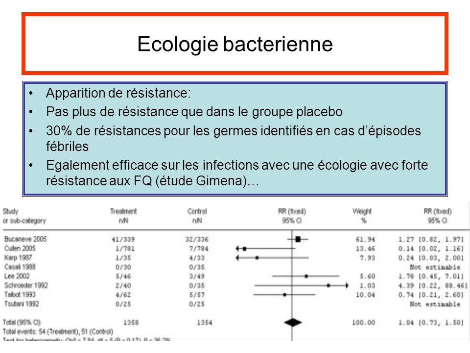 Ecologie bacterienne Apparition de résistance: Pas plus de résistance que dans le groupe placebo 30% de résistances pour les germes identifiés en cas