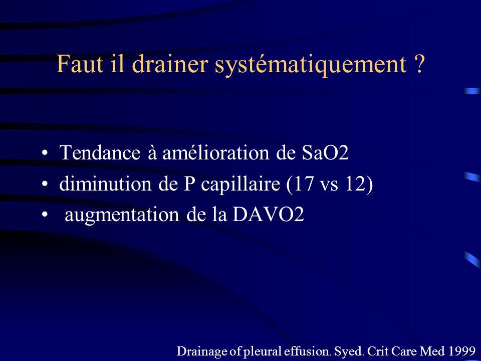 Faut il drainer systématiquement ? Tendance à amélioration de SaO2 diminution de P capillaire (17 vs 12) augmentation de la DAVO2 Drainage of pleural