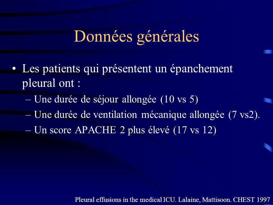 Données générales Les patients qui présentent un épanchement pleural ont : –Une durée de séjour allongée (10 vs 5) –Une durée de ventilation mécanique