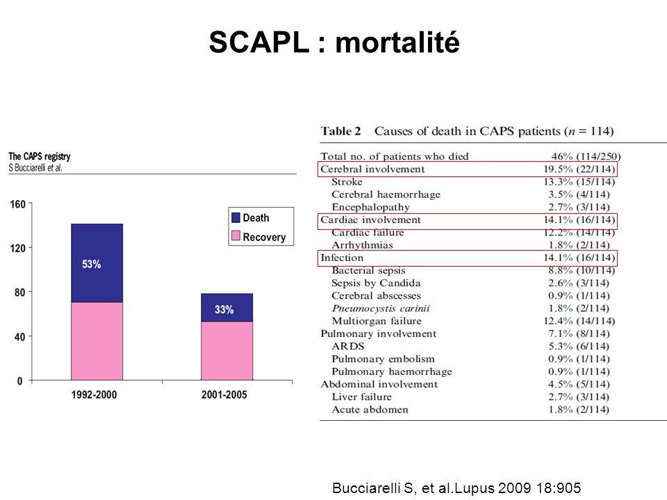 SCAPL : mortalité Bucciarelli S, et al.Lupus 2009 18:905