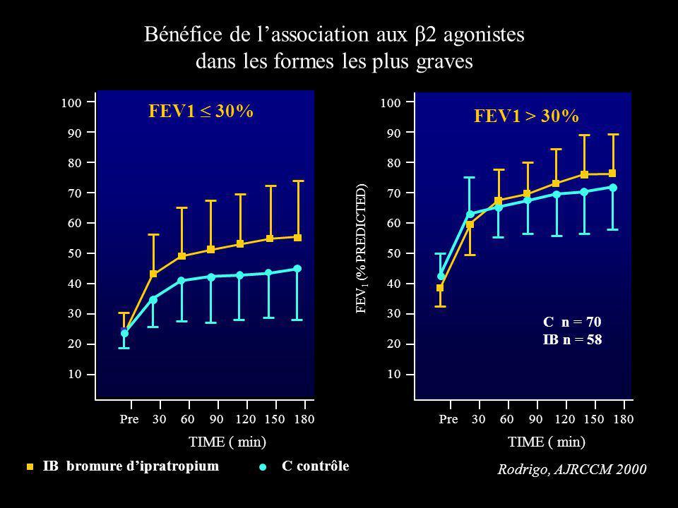 Bénéfice de lassociation aux β2 agonistes dans les formes les plus graves