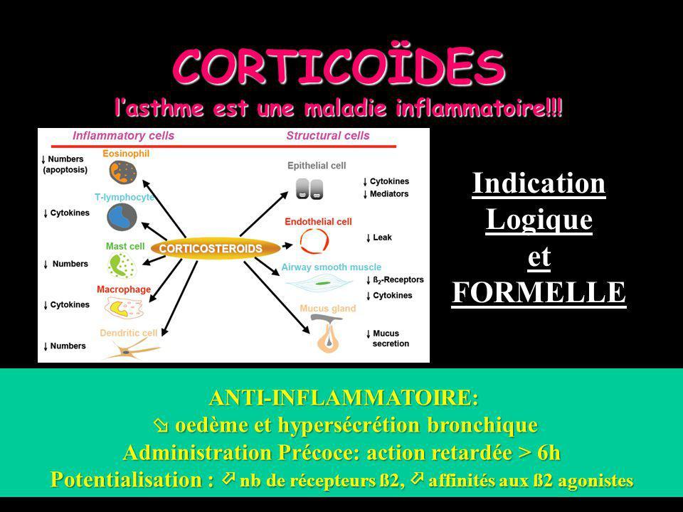 CORTICOÏDES lasthme est une maladie inflammatoire!!! ANTI-INFLAMMATOIRE: ANTI-INFLAMMATOIRE: oedème et hypersécrétion bronchique oedème et hypersécrét