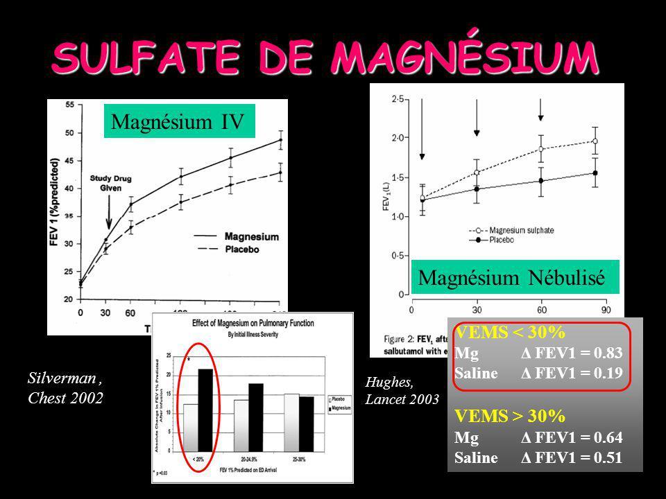 SULFATE DE MAGNÉSIUM Silverman, Chest 2002 Magnésium IV Magnésium Nébulisé Hughes, Lancet 2003 VEMS < 30% MgΔ FEV1 = 0.83 Saline Δ FEV1 = 0.19 VEMS >