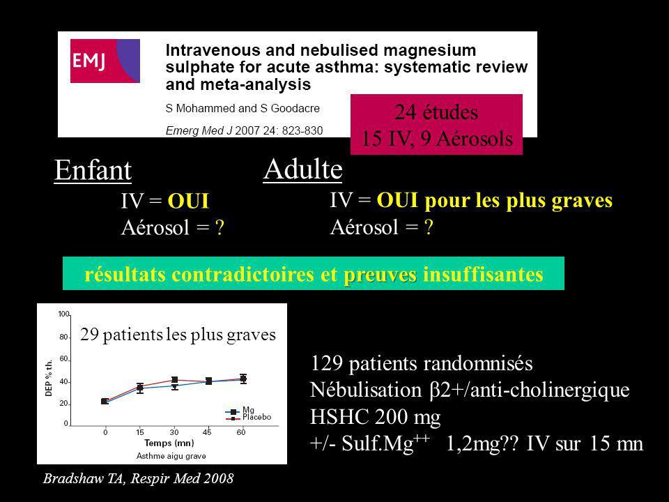 Enfant IV = OUI Aérosol = ? 24 études 15 IV, 9 Aérosols Adulte IV = OUI pour les plus graves Aérosol = ? preuves résultats contradictoires et preuves