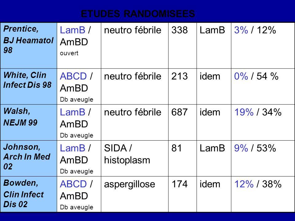Prentice, BJ Heamatol 98 LamB / AmBD ouvert neutro fébrile338LamB3% / 12% White, Clin Infect Dis 98 ABCD / AmBD Db aveugle neutro fébrile213idem0% / 54 % Walsh, NEJM 99 LamB / AmBD Db aveugle neutro fébrile687idem19% / 34% Johnson, Arch In Med 02 LamB / AmBD Db aveugle SIDA / histoplasm 81LamB9% / 53% Bowden, Clin Infect Dis 02 ABCD / AmBD Db aveugle aspergillose174idem12% / 38% ETUDES RANDOMISEES