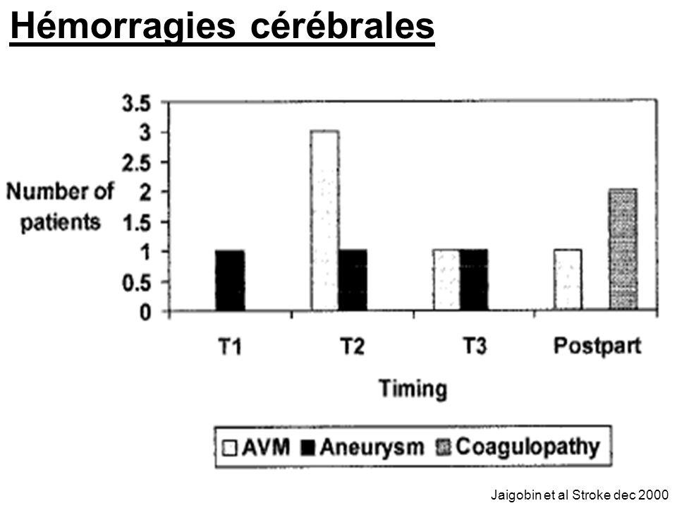 Jaigobin et al Stroke dec 2000 Hémorragies cérébrales
