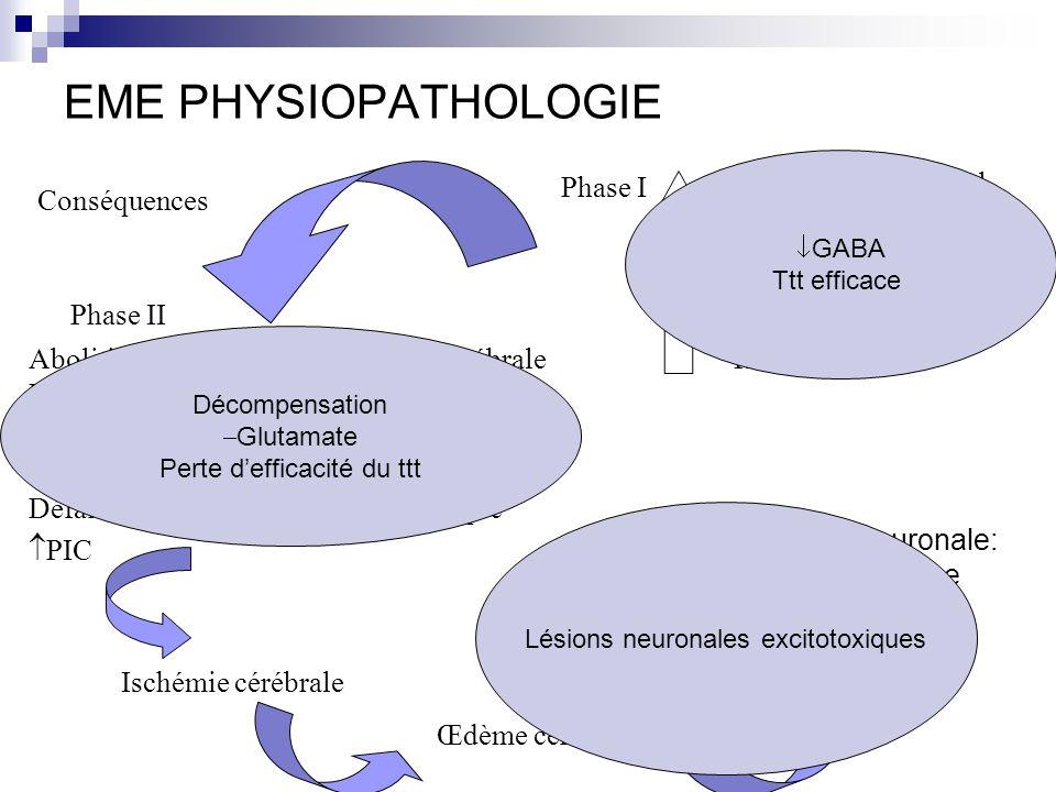 EME PHYSIOPATHOLOGIE Conséquences Phase I Phase II Métabolisme cérébral DSC Glycémie Lactates Température TA Abolition de lautorégulation vasc cérébrale Hypoxie hypoglycémiedyskaliémie Acidose métabolique et respiratoire lactates PIC Défaillance hépatique, rénale, cardiaque Œdème cérébrale Ischémie cérébrale Mort neuronale: Hippocampe Thalamus néocortex GABA Ttt efficace Décompensation Glutamate Perte defficacité du ttt Lésions neuronales excitotoxiques