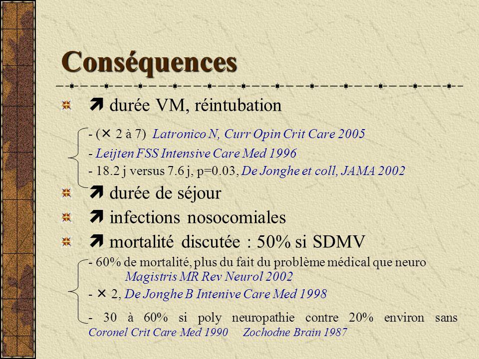 Conséquences durée VM, réintubation - ( 2 à 7) Latronico N, Curr Opin Crit Care 2005 - Leijten FSS Intensive Care Med 1996 - 18.2 j versus 7.6 j, p=0.