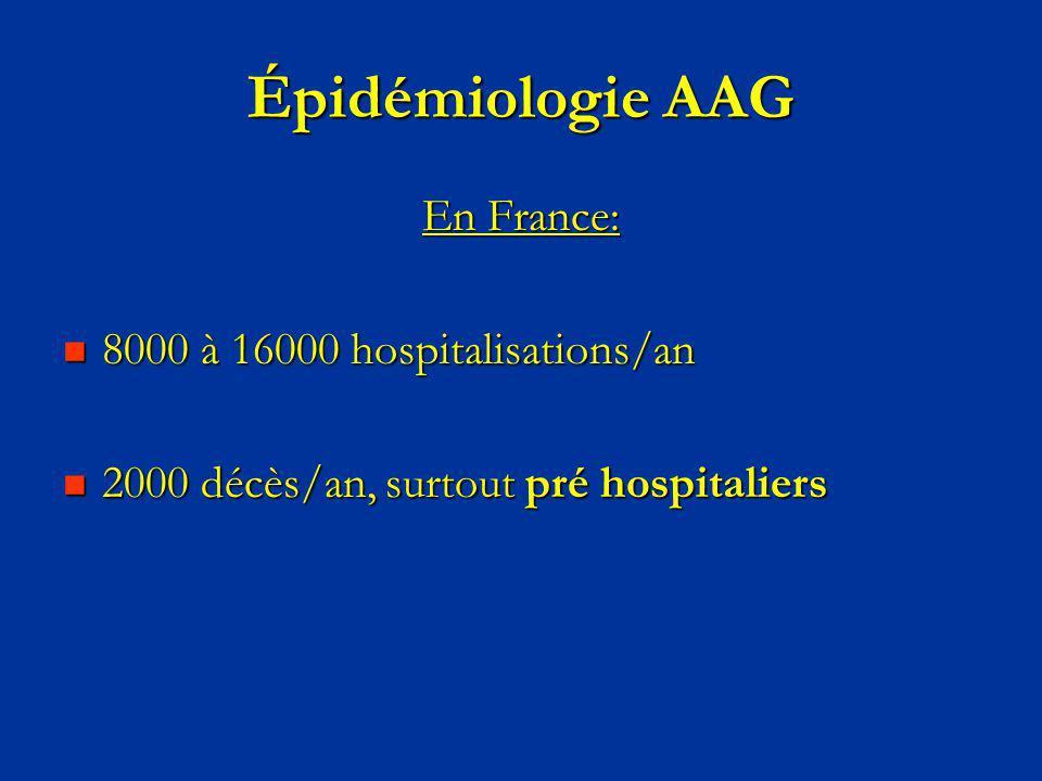 Épidémiologie AAG En France: 8000 à 16000 hospitalisations/an 8000 à 16000 hospitalisations/an 2000 décès/an, surtout pré hospitaliers 2000 décès/an,