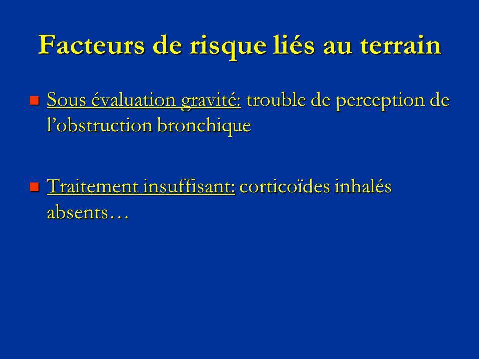 Facteurs de risque liés au terrain Sous évaluation gravité: trouble de perception de lobstruction bronchique Sous évaluation gravité: trouble de perce