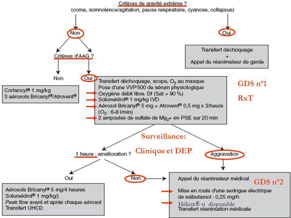 Surveillance: Clinique et DEP GDS nº1 RxT GDS nº2 Héliox® si disponible