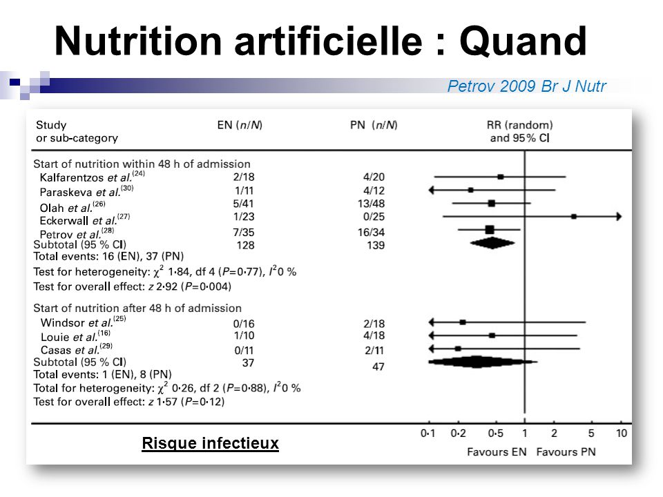 SI Nutrition artificielle commencée dans les 48heures : NE diminue la mortalité NE diminue le risque de SDMV NE diminue les complications infectieuses