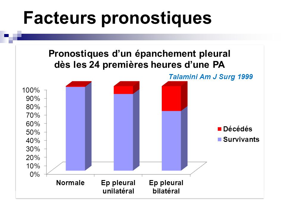 Facteurs pronostiques Terrain Age Obesité (BMI>25kg/m2) Suazo-Barahona 1998 Am J Gastroenterol De Waele 2006 Pancreas Martinez 2006 Pancreatology Epan