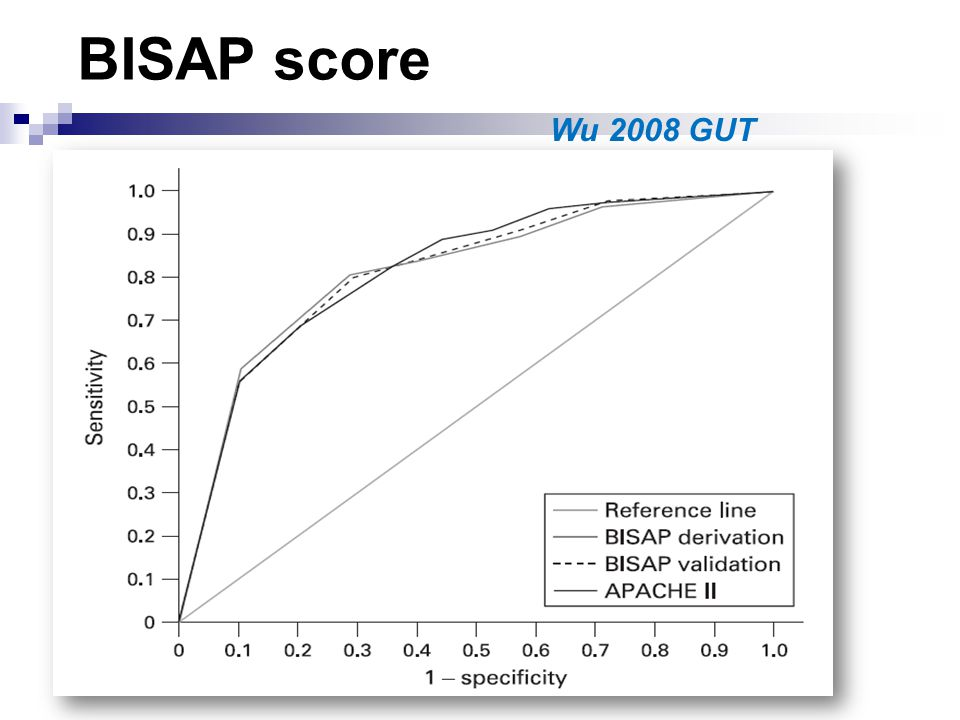 BISAP score Dans les 24 premières heures 5 critères Urée > 25mg/dL Altération de la conscience SIRS Age>60ans Epanchement pleural Wu 2008 GUT