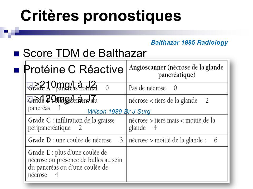 Pancréatite Aigue Défaillance viscérale RéaMalade à risque Clinique++ Créatinine, NFS,SPO2 /J CRP 2x/sem TDM / 10j Malade non à risque Surveillance classique Malades à risque Terrain CRP>150 mg/l Ranson>3 TDM>4 Malades à risque Terrain CRP>150 mg/l Ranson>3 TDM>4 Défaillance viscérale Créatinine > 170 PAS < 90 PaO2<60 Glasgow<13 Plaquettes<80000 Défaillance viscérale Créatinine > 170 PAS < 90 PaO2<60 Glasgow<13 Plaquettes<80000 Consensus 2001 Gastroenterol Clin Biol