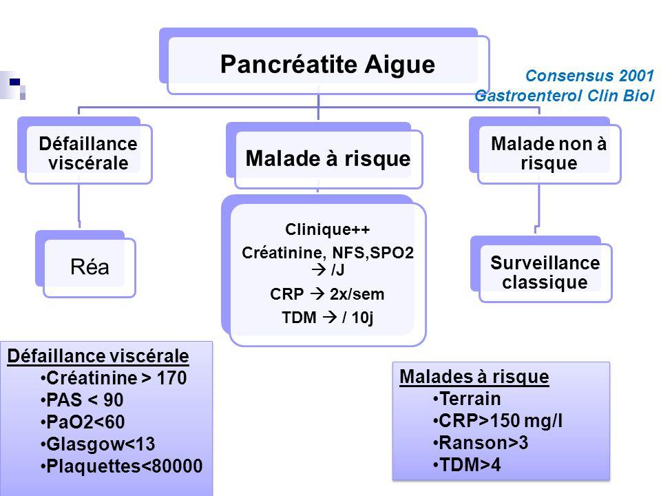 Pancréatite Aigue Défaillance viscérale RéaMalade à risque Clinique++ Créatinine, NFS,SPO2 /J CRP 2x/sem TDM / 10j Malade non à risque Surveillance cl